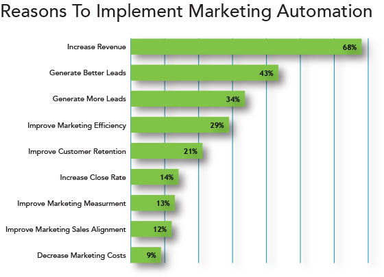 Reasons to implement marketing automation