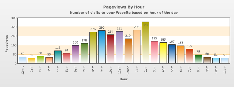 Unique Visitors by hour