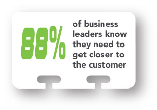 88% if business leaders know they need to get closer to the customer.