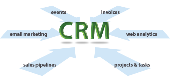 CRM Linked